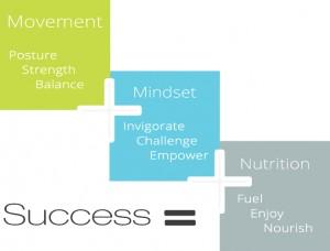 Fitness + Nutrition + État d'esprit = Succès