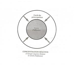 Cercle de préoccupation - Personne réactive